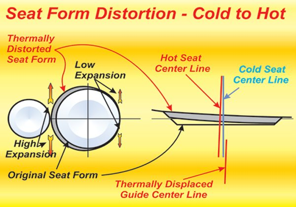 Fig. 8.11. The big temperature difference between the very hot exhaust side of a chamber and the relatively cool side of the intake causes thermal distortion, which we must allow for if a valve is to seat and seal properly. This is especially the case with a 30-degree seat.