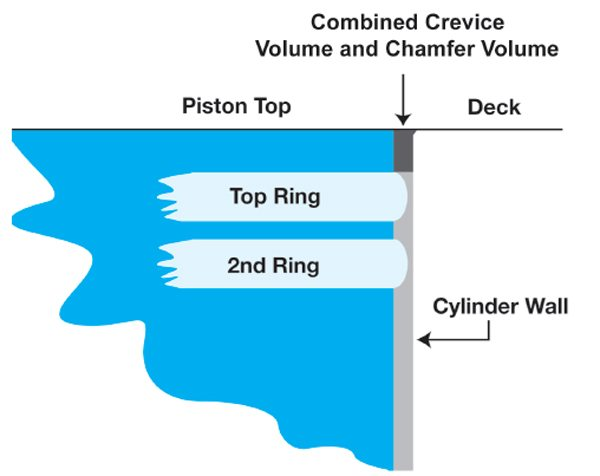 The combined crevice and chamfer volume is the space between the cylinder wall and the piston above the top piston ring. It is shown here by the dark shaded area above the ring.