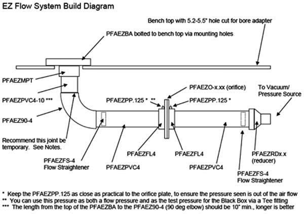 Fig. 3.19. The Performance Trends EZ Flow system comes complete with drawings for the basic components the end user needs to source. Most home improvement/hardware stores have the materials at user-friendly prices. Here is the general assembly drawing; there is not much to construct to get a working system.