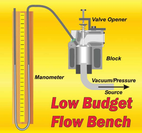 Fig. 3.2. The type of flow bench illustrated here is the floating-pressure type. Round up the minimal parts required, and you can build one like this on a Saturday morning. If you already have a block and vacuum cleaner, the rest of what is needed can usually be sourced for less than $75.