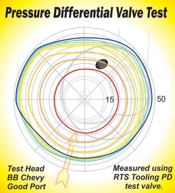 Fig. 6.26. This PDV test shows the results on an Edelbrock Super Victor big-block Chevy head that I am just about to start porting. Ghosted in the background in gray is the outline of the intake port and the combustion chamber. The scale here is 15 cfm per 45-degree quadrant on the inner circle and 50 on the outer in 5-cfm increments. The red line is flow at 0.100-inch lift, the dark orange at 0.200, the lighter orange at 0.300, and so on. Typically, you expect the highest flow exiting the intake valve would be toward the center of the cylinder in the 1 to 3 o'clock position. While this is a high-flow area, there is a section in the 9:00 to 10:30 position where flow is unexpectedly very high. As I have said elsewhere in this book, the only thing you can expect for sure when flow testing is the unexpected.