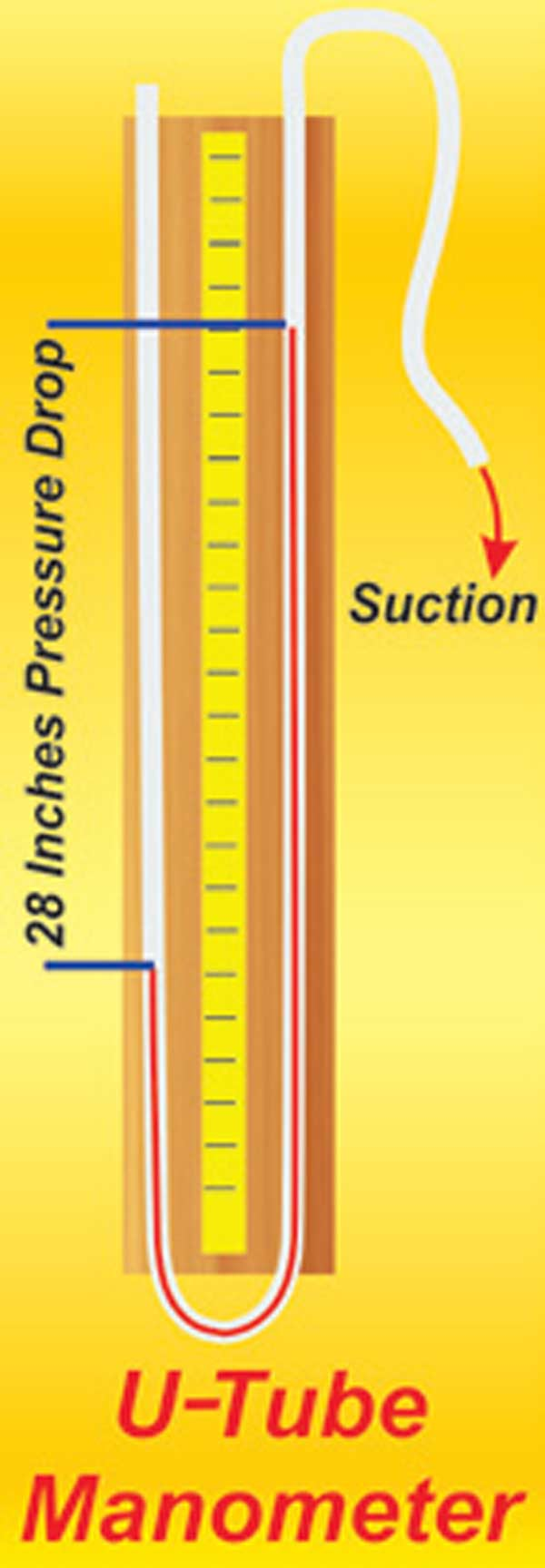 Fig. 2.3. An illustration of a simple manometer made from a hose, a tape measure, and a piece of 2x4. This shows the usual fixed pressure drop used when testing is at 28 inches, although there are good reasons for not going this route.