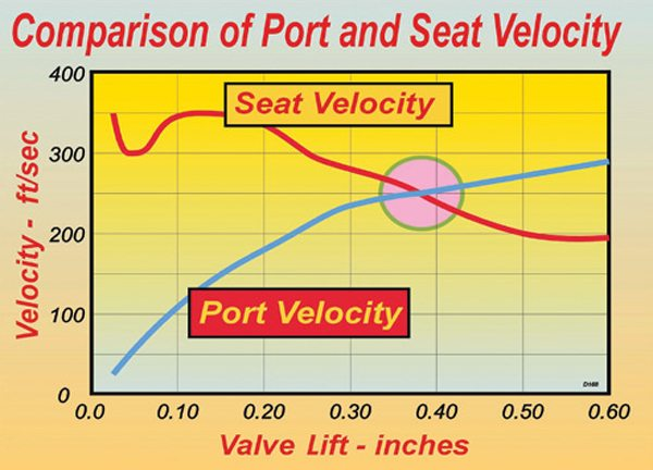 Fig. 8.4. Where the two lines cross on this graph is the point where the port becomes a greater influence on flow than the seat design.