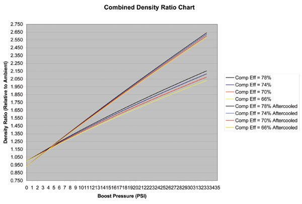 Combined density ratio chart shows the density ratio of both nonaftercooled and aftercooled density ratios for the same compressor efficiencies. Note how the two groups of lines diverge as boost pressure rises. Air temperature raises as a function of boost pressure; the higher the boost pressure, the more an aftercooler adds to air density improvement. (Courtesy Honeywell Turbo Technologies)