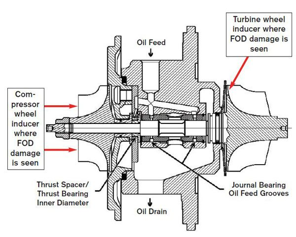 This illustration highlights the areas where foreign objects impact the compressor and turbine wheel inducers causing turbo failure. (Courtesy Honeywell Turbo Technologies)