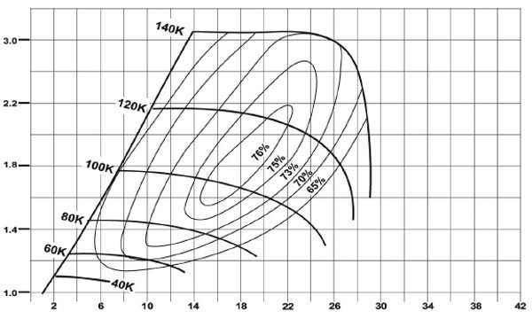 This is the compressor map of the BorgWarner Model K16-2467GGA turbo; see current AirWerks catalog for part numbers and turbine housing A/R options. (Courtesy BorgWarner Turbo Systems)