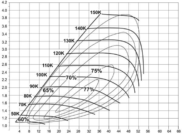 This is the compressor map of the BorgWarner Model K27-3072GD turbo; see current AirWerks catalog for part numbers and turbine housing A/R options. (Courtesy BorgWarner Turbo Systems)