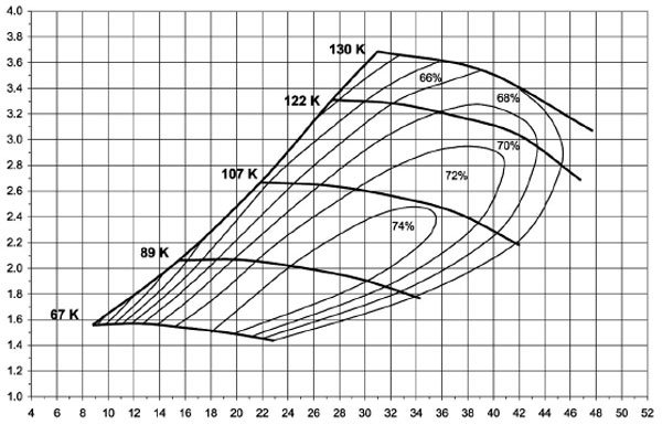 This is the compressor map of the BorgWarner Model S2B-76-27T turbo; see current AirWerks catalog for part numbers and turbine housing A/R options. (Courtesy BorgWarner Turbo Systems)