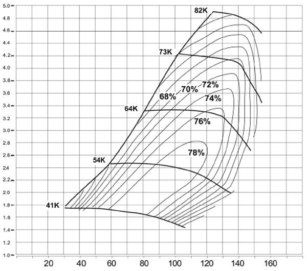 This is the compressor map of the BorgWarner Model S510-1506 turbo; see current AirWerks catalog for part numbers and turbine housing A/R options. (Courtesy BorgWarner Turbo Systems)