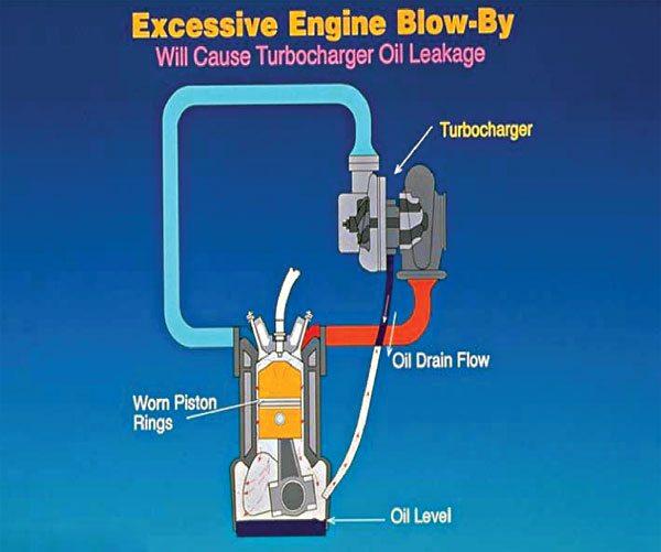 (Courtesy Honeywell Turbo Technologies)