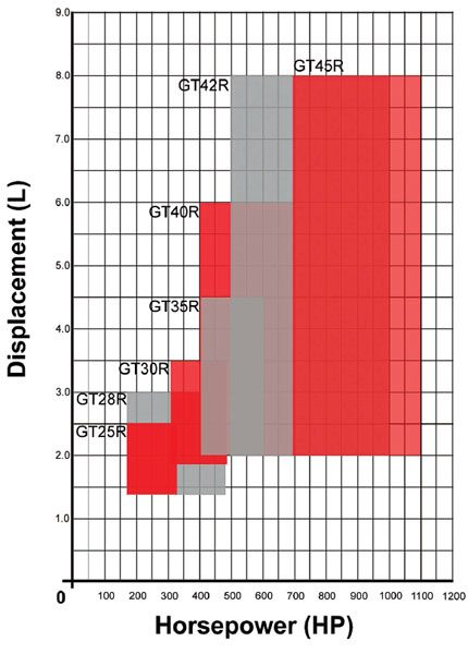 Turbo Comparison – Horsepower vs. Displacement Journal Bearing Performance Ranges