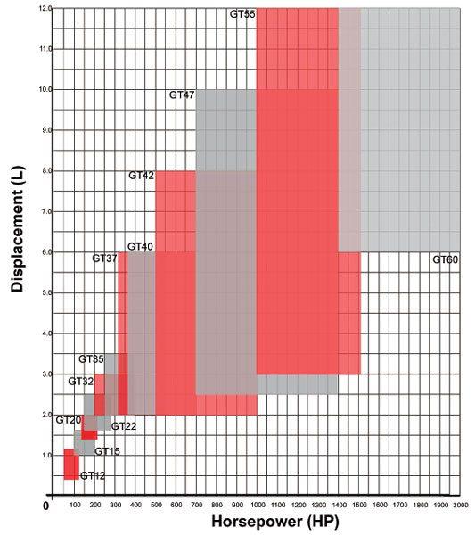 Turbo Comparison– Horsepower vs.Displacement Journal Bearing Performance Ranges