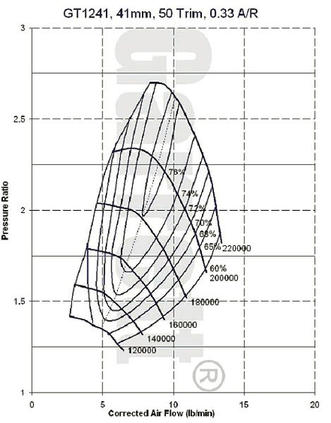 This is the compressor map for the Garrett model GT1241, part number 752068-1 turbocharger, see current Garrett catalog for turbine housing A/R options. (Courtesy Honeywell Turbo Technologies)