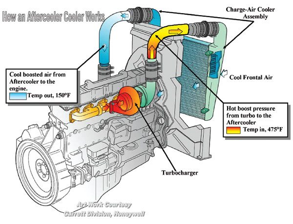 Air-to-air aftercoolers are always positioned forward of the engine's coolant radiator as shown, in either a gasoline or diesel application. An aftercooler on a commercial application such as this can drop the intake charge temperature as much as 300 degrees F.