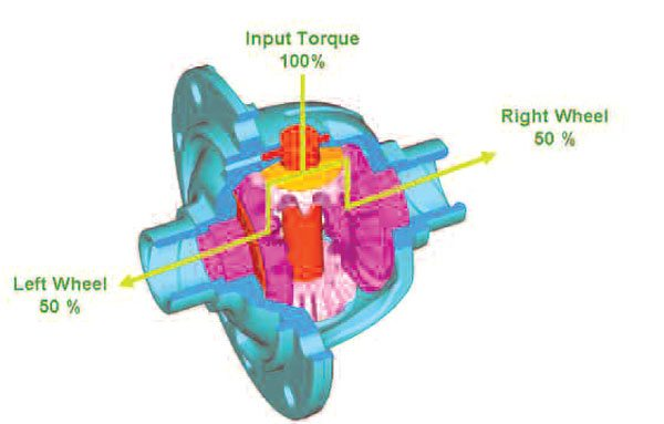 This diagram shows the torque path through the open differential from the ring gear flange through the differential pin to the side gears. (GKN Driveline)