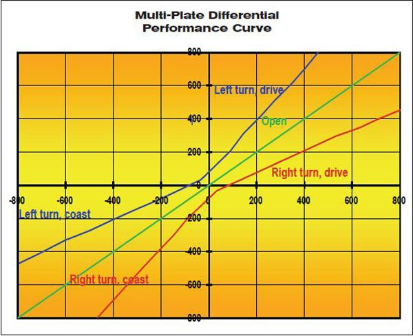 This graph of the typical performance provides actual test data of a multi-plate differential. This differential had approximately 25 ft-lbs of preload torque as measured across the shafts. The TBR range varied from 1.7 to 2.5 during the test cycle.