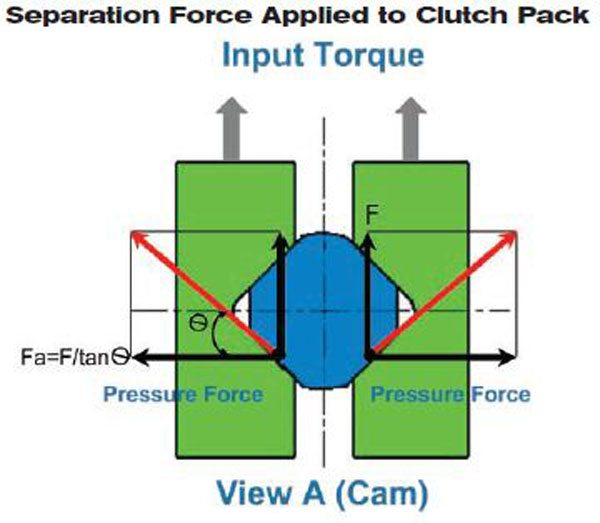 This schematic illustrates the apply forces from the cam mechanism. You can see how the input torque is used to separate the cam-shaped housing. The cam angle determines the separation force and how much is applied to squeeze the clutch packs.