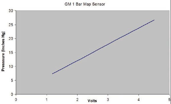 MAP transfer functions for a typical one-bar sensor. Notice the linear output with respect to pressure. (Nate Tovey)