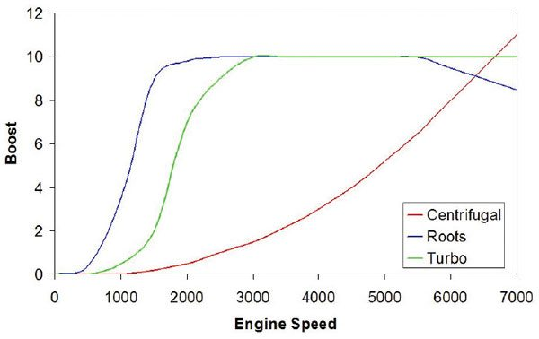 A comparison of the three primary types of superchargers is shown here. Notice the differences in boost that translate directly to possible engine load ranges at WOT. (Nate Tovey)