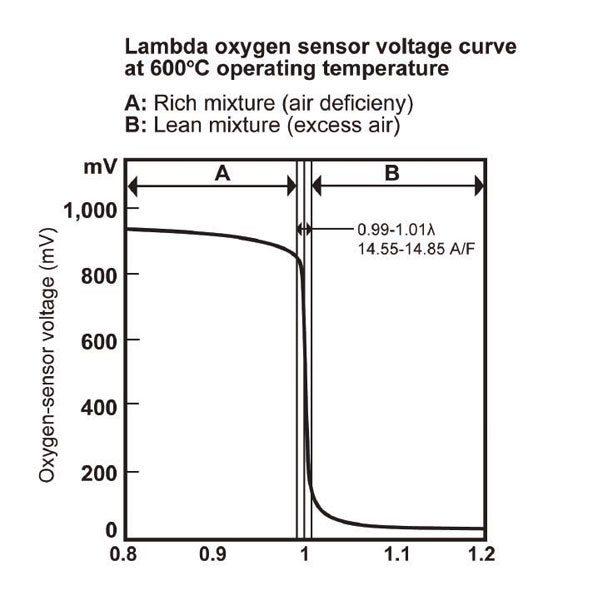 "HEGO output versus lambda. The narrow, steep band of switching range near lambda = 1 gives it the nickname ""Binary O2 Sensor."" (Nate Tovey)"