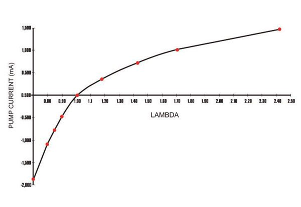 """The output of the Bosch LSU 4.x wideband lambda sensor is more consistent over a wider range of lambda conditions. This flatter response curve gives it the nickname """"Linear O2 Sensor."""" (Nate Tovey)"""