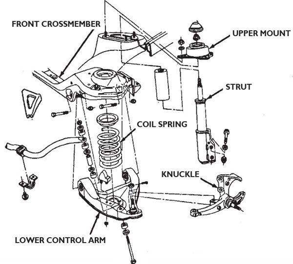 Here's an exploded view of a typical MacPherson strut front suspension design. This single-wishbone style is common in more modern cars, as it works well, has minimal components, and saves both weight and space when compared to double-wishbone designs.
