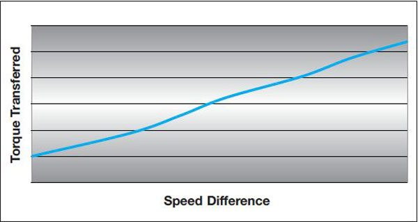This graph represents a typical preloaded clutch-pack-style limited-slip differential. The clutch-pack preload shifts the graph vertically so this is no speed difference across the differential, but there is still a resistance to differentiation from the preloaded clutch pack. Once a speed difference occurs, the side gear separating loads applies additional forces to the clutch pack.