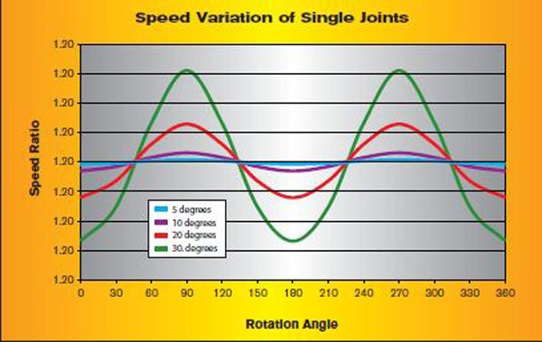 This chart shows the angular speed of the input and output of a single joint, relative to the articulation angle. The angles are purposely plotted quite high to help illustrate the point that the speed variation of the joint becomes worse as the operating angle increases.