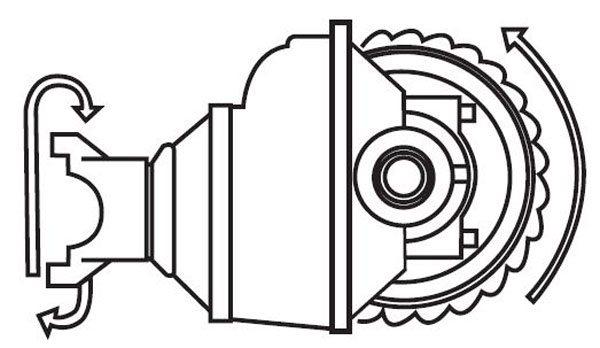 As the pinion gear turns, the pinion teeth mesh with the ring gear teeth and turn the ring gear, which then turns the axles.
