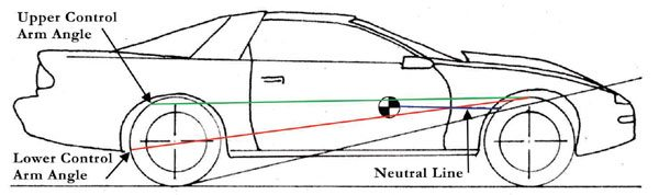 If the intersection point of the torque tube and lower control arms is above the neutral line, the car raises in the rear while launching. This plants the rear tires harder.