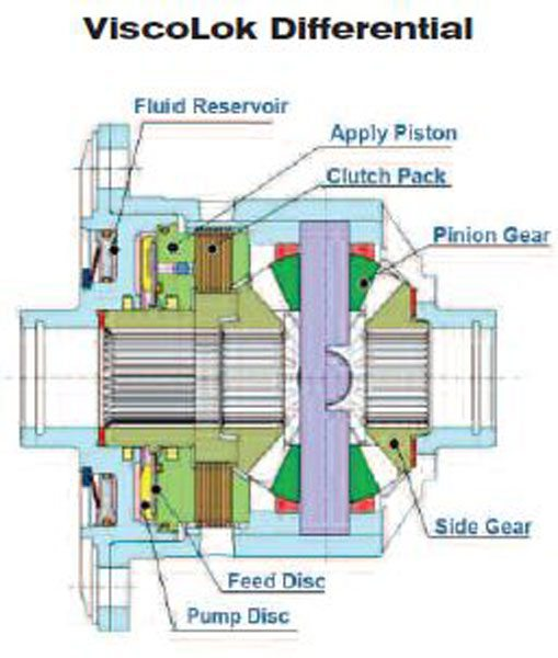 This is a schematic cutaway of the ViscoLok differential. You can see the viscous shear pump on the left that applies the piston (green) to compress the clutch pack. (GKN Driveline)