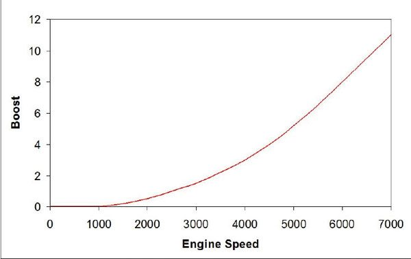 Engines equipped with centrifugal superchargers make peak boost at redline. The exponential response generates most additional loading after the engine passes peak torque. (Nate Tovey)
