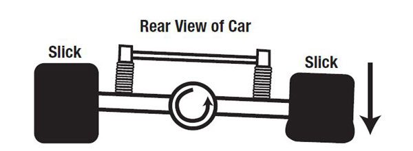 Shown from the back of the car the action of turning the pinion gear clockwise (as viewed from the front of the car) creates a reaction with the housing trying to turn counterclockwise (as viewed from the front of the car) and loading the two tires differently. Thus the need for preload in the car's suspension.
