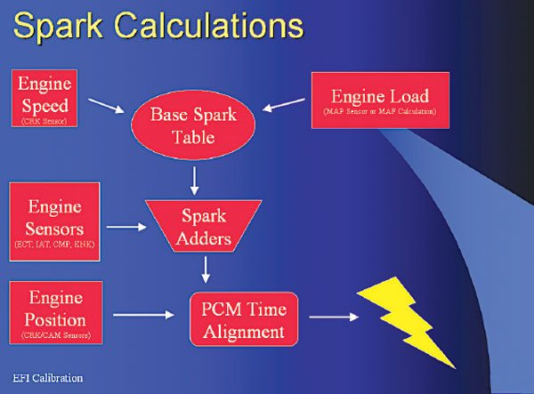 The PCM calculates total timing primarily from speed and load. Additional adjustments are made to correct for temperatures, fueling, and other conditions before aligning the spark event with the crank sensor output.