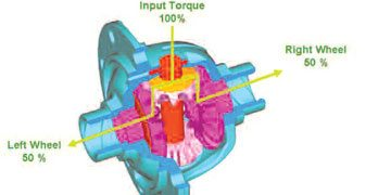 Selecting Aftermarket Differentials to Improve Performance