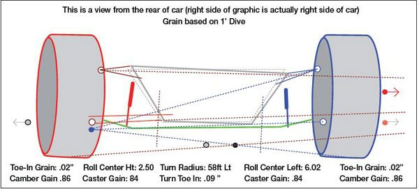 This diagram shows the roll center (black dot). Notice that in dive and roll the RC has migrated about 6 inches laterally. You can also see the instant center (blue dot), which is at the convergence point of the upper and lower A-arms.