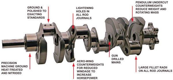 Racing crankshafts incorporate many of the essential features shown here to ensure maximum durability and top performance.