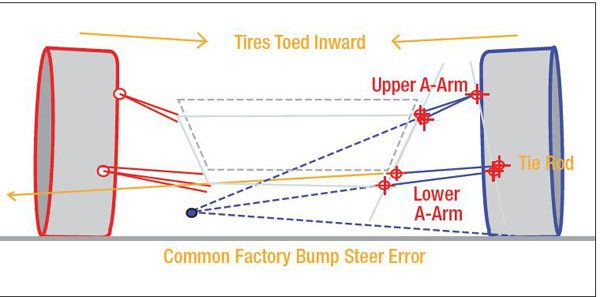 Here's a common occurrence on factory muscle cars. For optimal (minimal) bump steer, the tie rod ends should line up with the gray line drawn through the ball joints and inner A-arm mounting points. Even more importantly, the centerline of the tie rod (the orange line) needs to intersect the instant center. As you can see, it's way off. The result is bump steer so severe you can see it with the naked eye.