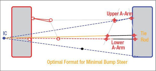 A simplified diagram showing the basics of what it takes to attain nearly zero bump steer. The vertical orientation of the tie-rod-end pickup points is extremely critical. Note: a line drawn through them should intersect the IC. The horizontal orientation is determined by lines drawn through the ball-joint pickup points and the inner A-arm mounting points. The tie-rod-end pickup points should fall on these lines. This diagram gets much more complicated when you account for non-parallel A-arm mounting points on some cars, and also anti-dive angles. These basics are the same with conventional (box-based) or rack-and-pinion steering systems.