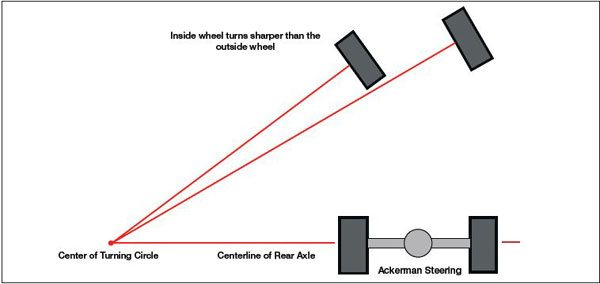 In a turn, the inner wheel follows a smaller radius than the outer wheel. To accomplish this, it must turn sharper to prevent tire scrub. Note: At high speeds, pure Ackerman is thrown off by the tire slip angles.