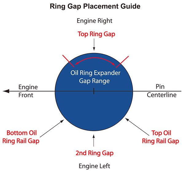 This ring gap placement guide is suitable for most racing applications. Note the specific placement according to the pin centerline and the front of the engine.