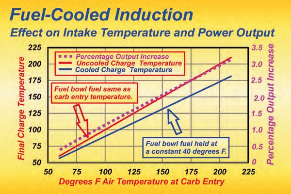 This graph shows the theoretical gains that super cooling the fuel provides before the fuel enters the carb. The red line represents a typical situation in which no artificial cooling of the fuel is used. The blue line indicates the charge temperature after the air has been mixed at a 13:1 ratio with fuel at 40 degrees F. The higher the ambient temperature, the greater the effect of super-cooled fuel. The super-cooled fuel affects output by increasing torque. When racing in hot weather, super-cooled fuel produces a distinct advantage over a vehicle not so equipped.