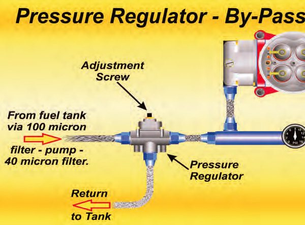 If you are using a bypass regulator the pressure is controlled not by dead-heading the fuel to limit the pressure but by bypassing excess fuel back to the tank. This requires a return line and the plumbing routing seen here.
