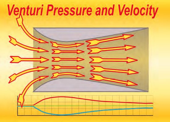Suction by the cylinder pulls air through the venturi. In so doing, it speeds up as it reaches the minor diameter (as depicted by the red curve on the graph). As this happens, the pressure drops (blue line). Tapping into the minor diameter of the venturi and connecting it to a fuel supply results in a simple carburetor.