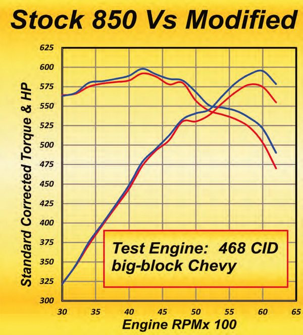 Here is what approximately eight hours of work on the 850 vacuum secondary was worth on a test Chevy 468 big-block engine. Peak power increased by 17.6 hp while the output at 6,200 rose by 24 hp but only after the regular dog-leg booster was reworked to a stepped version (see Chapter 7).