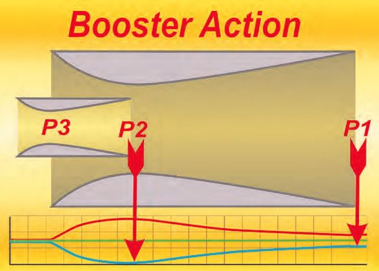 The engine's suction at P1 dictates the air flowing through the main venturi. The much greater pressure drop occurring at the minor diameter (P2) of the main venturi dictates the air flowing through the booster. This brings about a much higher pressure drop and velocity at P3.