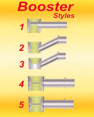 Booster 1 is commonly used on many street replacement Holleys. Booster 2 is often used in performance-oriented carbs. Booster 3 is a dog-leg booster version of 2 with a step machined into the underside. This is a popular hop-up move used by carb specialists to assist fuel atomization. Booster 4 is a stepped annular discharge design while 5 is a similar annular discharge style but without the step. Booster 4 and booster 5 are the high-gain types most often used in big-CFM carbs.