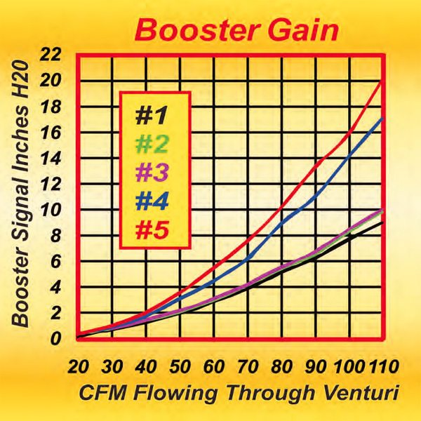 . This graph shows the signal strength for each of the booster styles depicted in Figure 7.4. Note the big difference between the lowest and highest.