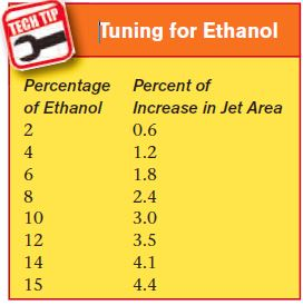You need to run the correct size jets for the percentage of ethanol used.