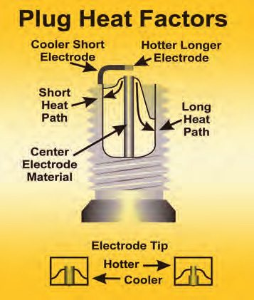 The spark plug should run at a temperature to ensure deposit burn-off and no hotter. Here are the factors that affect it.